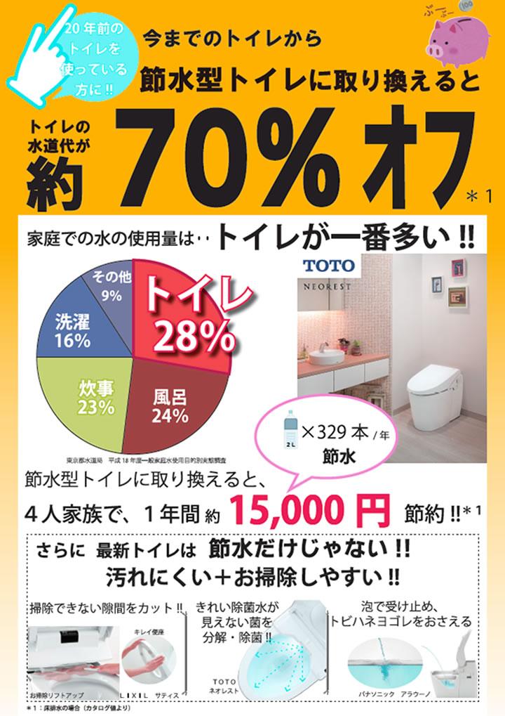 今までのトイレから節水型トイレに取り換えると約70%オフ