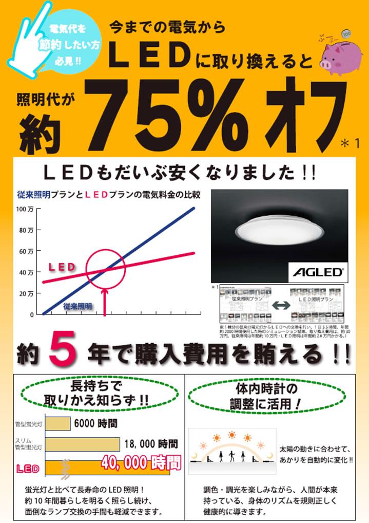 今までの電気からLEDに取り換えると照明代が約75%オフ