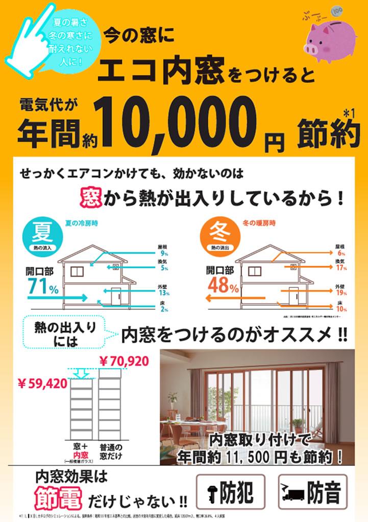 今の窓にエコ内窓をつけると電気代が年間約10,000円節約
